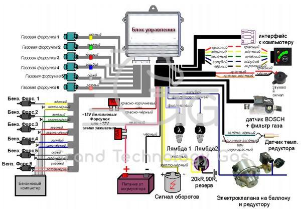 Схема установки ГБО 4 поколения